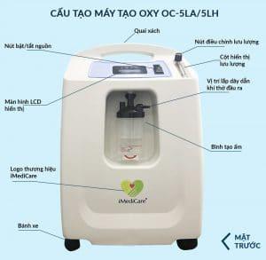 Máy tạo oxy gia đình iMediCare OC 5LA_trước